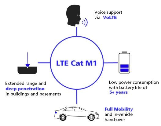 Telstra has already activated the Category M1 (Cat M1) IoT to the 4GX sites on the Telstra Mobile Network,Telstra has already activated the Category M1 (Cat M1) IoT to the 4GX sites on the Telstra Mobile Network,Waterproof GPS 4G M9 LTE CAT-M1