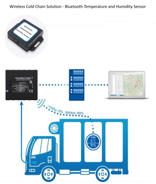 Wireless Cold Chain Solution, Temperature and Humidity Sensor, 4G GPS Bluetooth Temperature Sensor